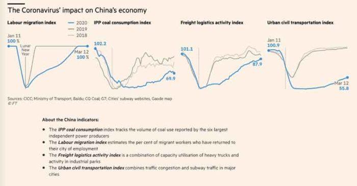 Gráficas de impacto de la crisis del COVID-19 en la economía china