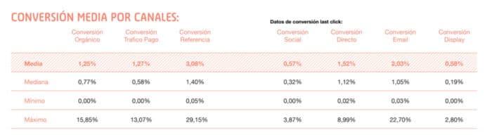 Estudio sobre la conversión en negocios digitales españoles 2019 - Flat 101