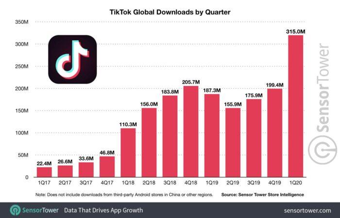 Descargas globales en Tik Tok por trimestre