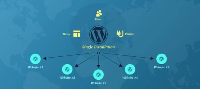 Esquema de una instalación de WordPress multisite