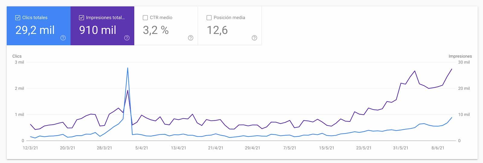 Mejoras experimentadas en Google Search Console